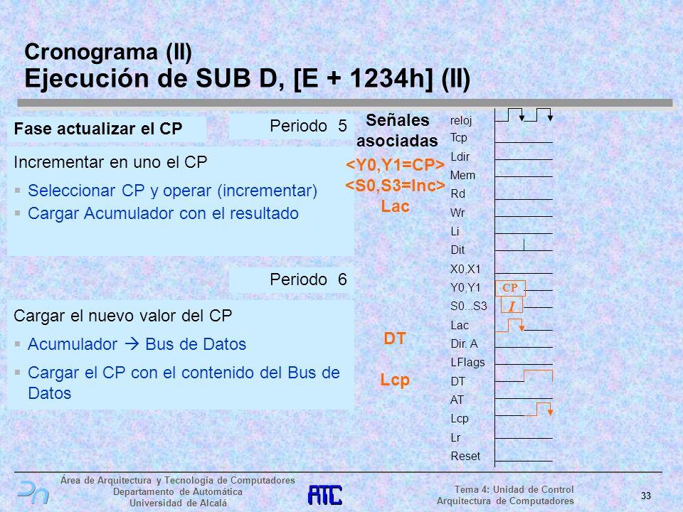 Cronograma (II) Ejecución de SUB D, [E + 1234h] (II)